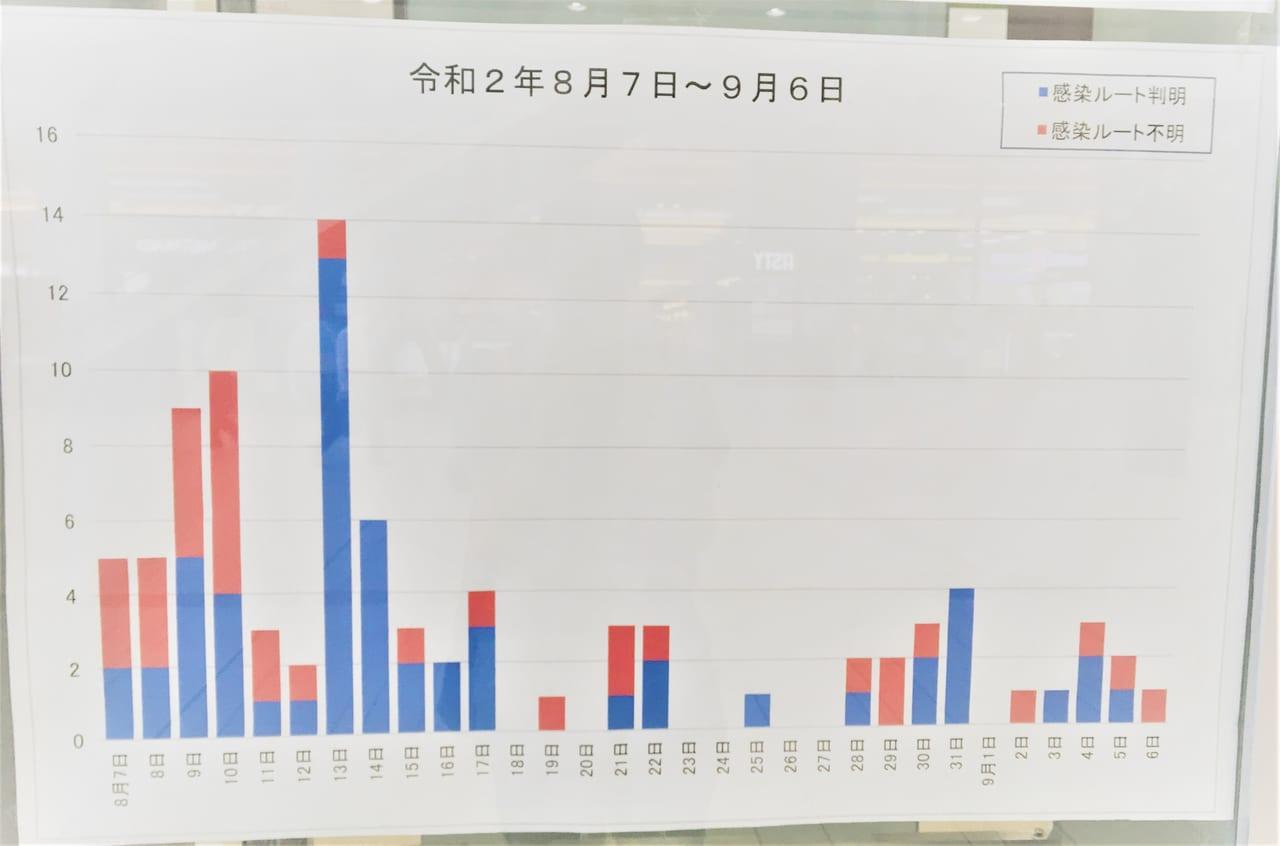 一宮市観光協会に貼ってあったグラフ